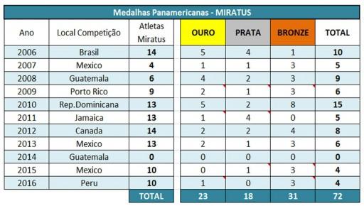 Resultados Pan e Sula