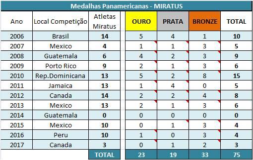 Resultados Panamericanos