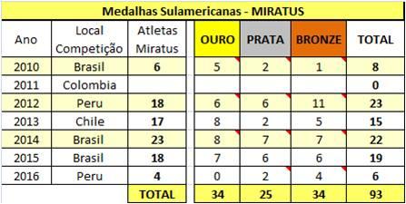 Resultados Sulamericanos